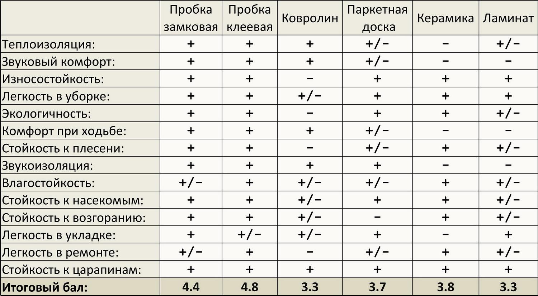 Таблица сравнения покрытий